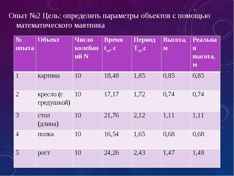 Опыт №2 Цель: определить параметры объектов с помощью математического маятник...