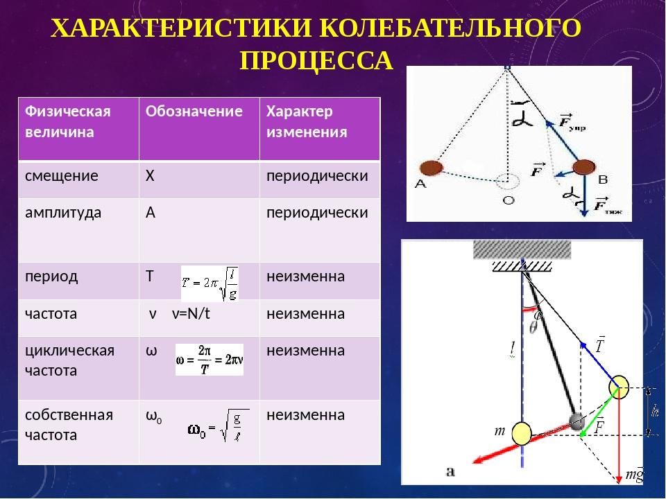 ХАРАКТЕРИСТИКИ КОЛЕБАТЕЛЬНОГО ПРОЦЕССА Физическая величинаОбозначениеХаракт...