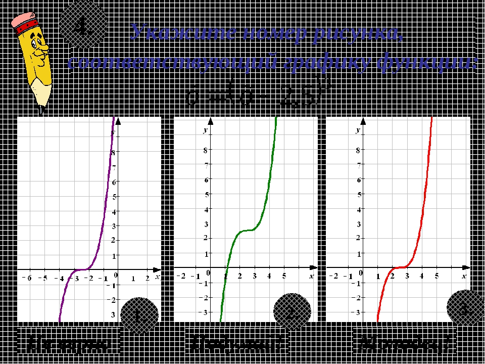 Укажите номер рисунка, соответствующий графику функции: 4. Не верно Подумай!...