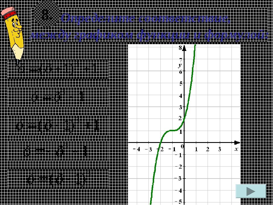 Определите соответствие, между графиком функции и формулой: 8.