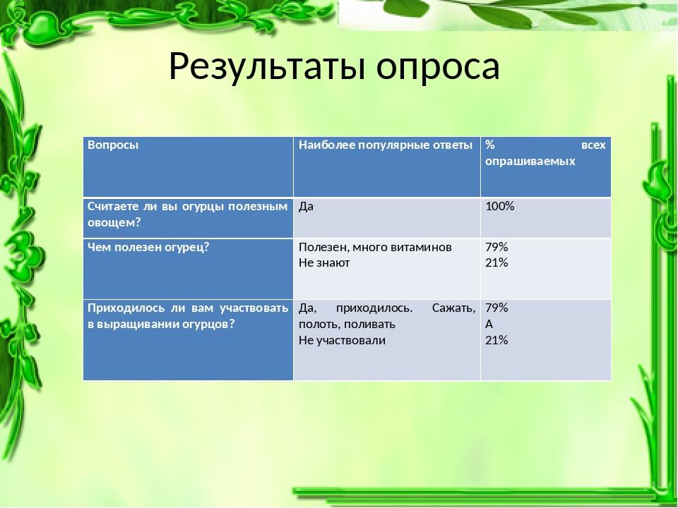 Результаты опроса ВопросыНаиболее популярные ответы% всех опрашиваемых Счит...