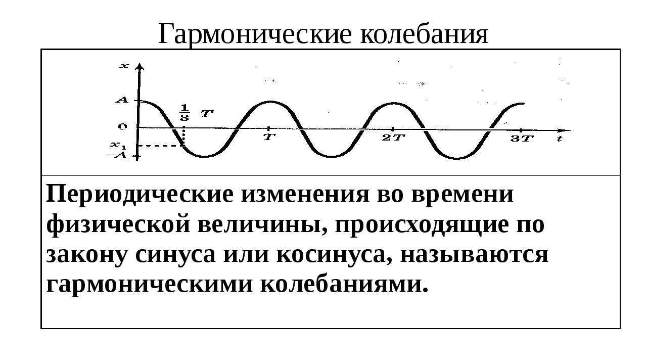 Гармонические колебания Периодические изменения во времени физической величин...