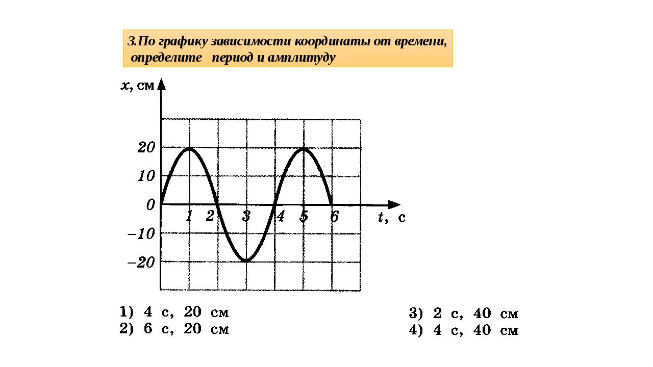 3.По графику зависимости координаты от времени, определите период и амплитуду