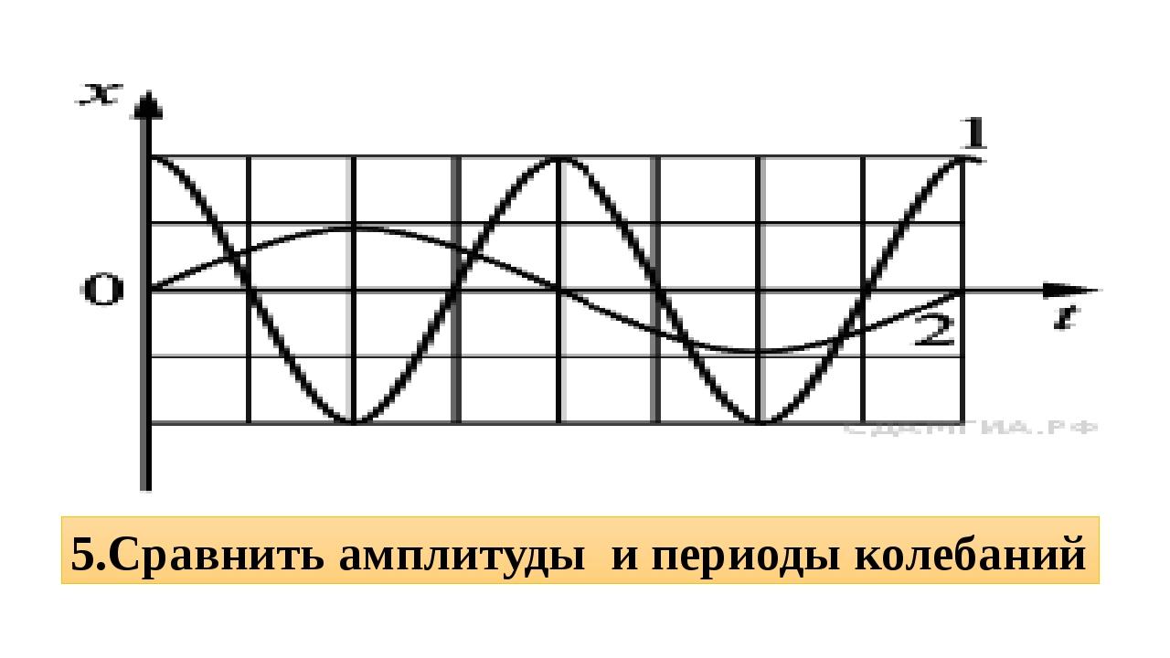 5.Сравнить амплитуды и периоды колебаний