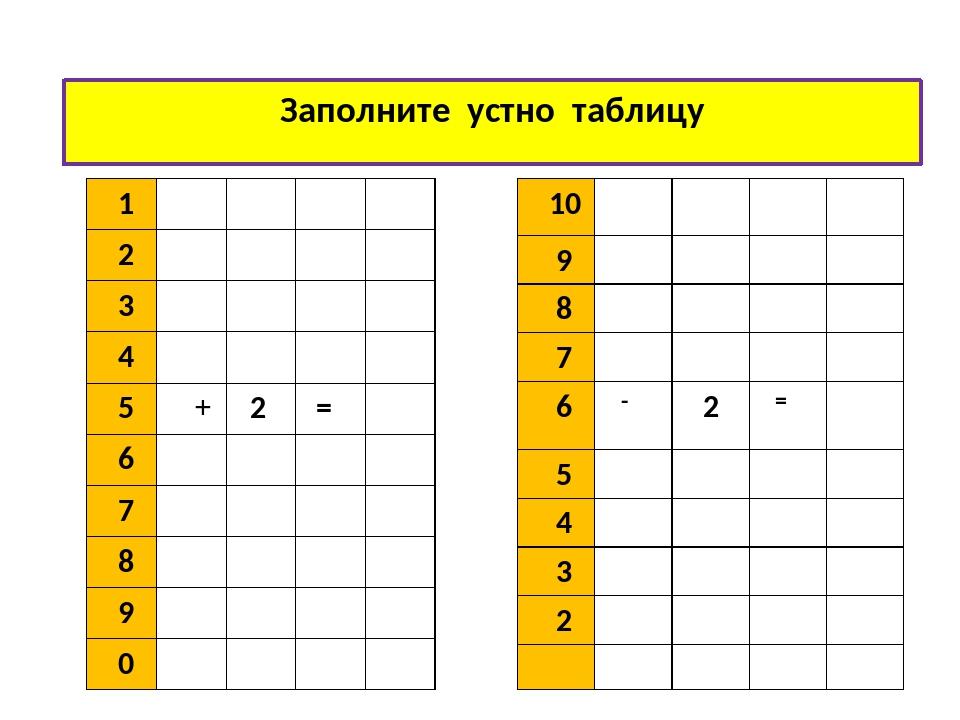 Заполните устно таблицу 1 2 3 4 5 + 2 = 6 7 8 9 0 10 9 8 7 6 - 2 = 5 4 3 2