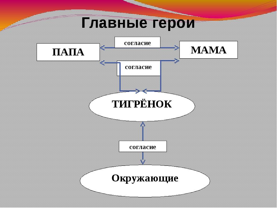Главные герои ПАПА МАМА ТИГРЁНОК Окружающие согласие согласие согласие