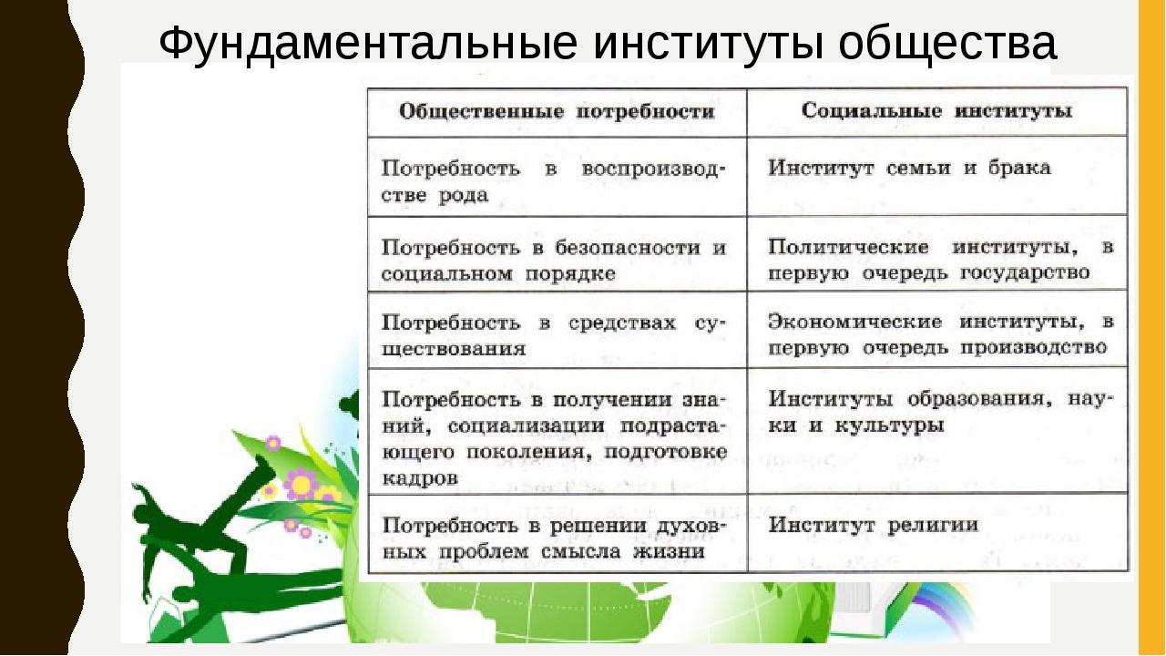 Фундаментальные институты общества