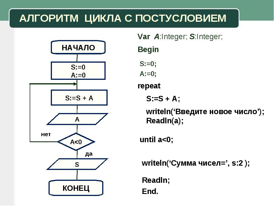 АЛГОРИТМ ЦИКЛА С ПОСТУСЛОВИЕМ S НАЧАЛО S:=0 A:=0 КОНЕЦ Begin S:=0; A:=0; Var...