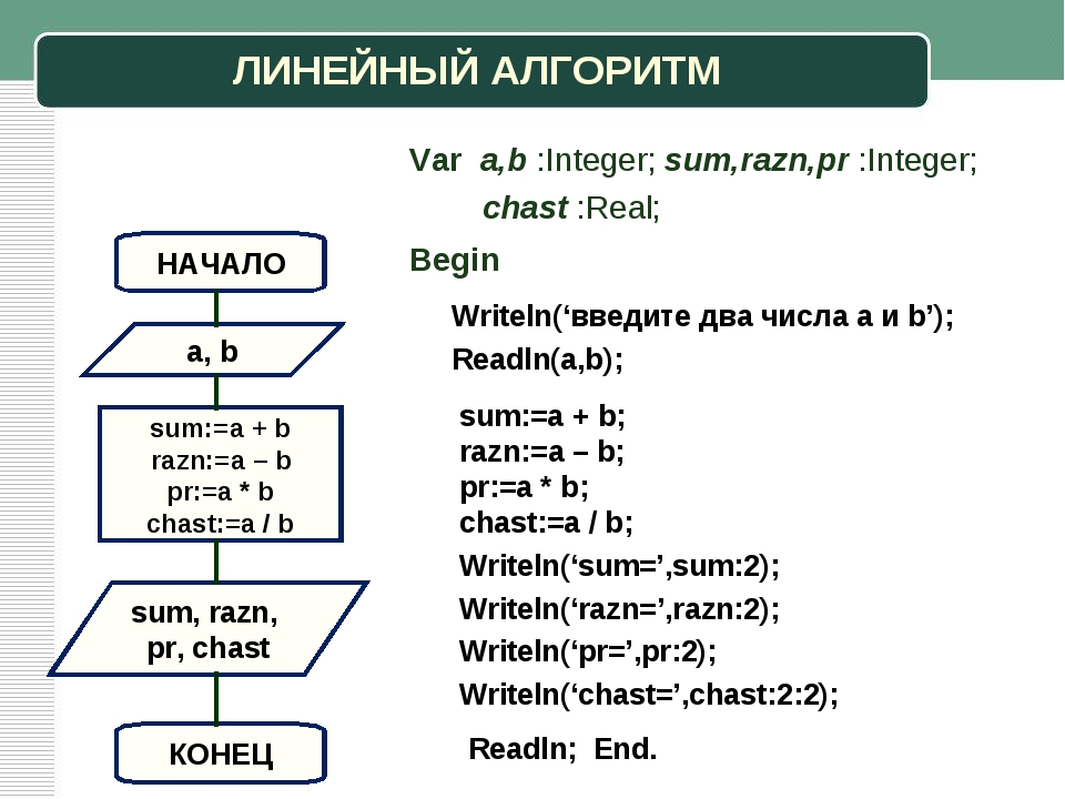ЛИНЕЙНЫЙ АЛГОРИТМ a, b sum, razn, pr, chast НАЧАЛО sum:=a + b razn:=a – b pr:...
