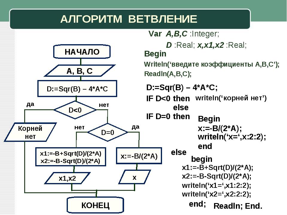 АЛГОРИТМ ВЕТВЛЕНИЕ A, B, C Корней нет НАЧАЛО D:=Sqr(B) – 4*A*C КОНЕЦ Begin Wr...