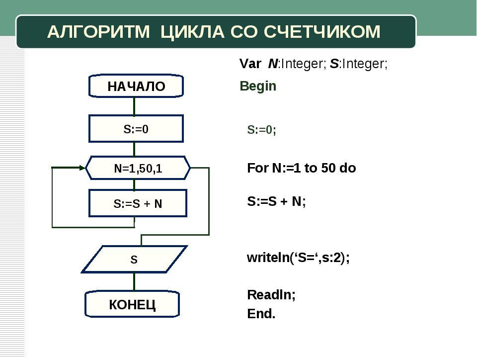 АЛГОРИТМ ЦИКЛА СО СЧЕТЧИКОМ S НАЧАЛО S:=0 КОНЕЦ Begin S:=0; Var N:Integer; S:...