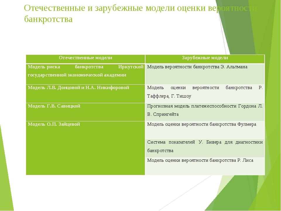 вероятность банкротства иркутская модель