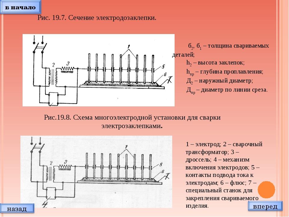 Рис. 19.7. Сечение электродозаклепки. б2, б1 – толщина свариваемых деталей; h...