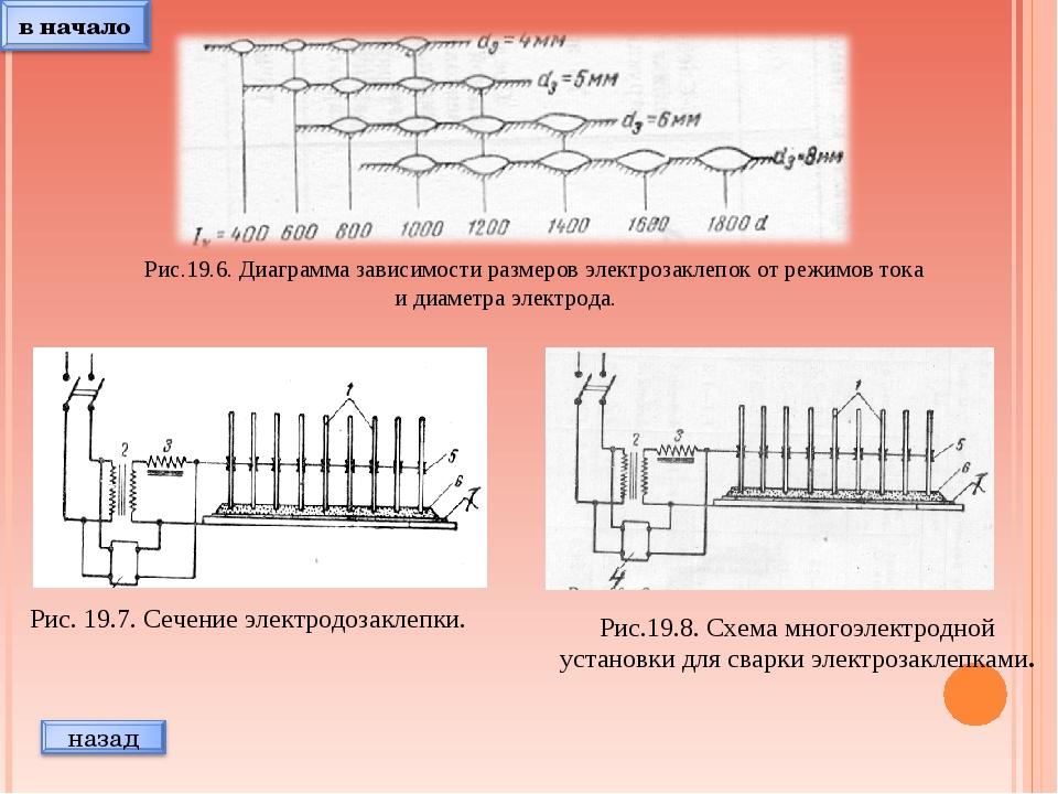 Рис.19.6. Диаграмма зависимости размеров электрозаклепок от режимов тока и ди...