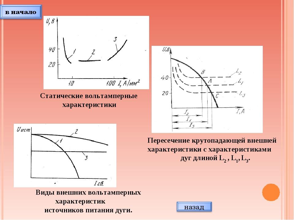 Статические вольтамперные характеристики Виды внешних вольтамперных характери...