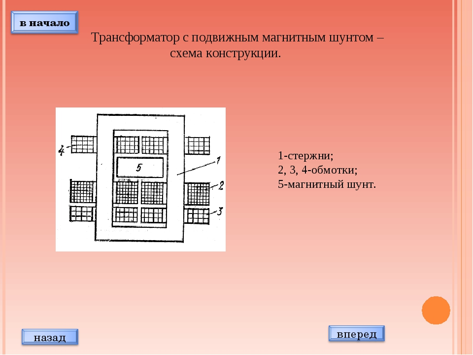 Трансформатор с подвижным магнитным шунтом – схема конструкции. 1-стержни; 2,...