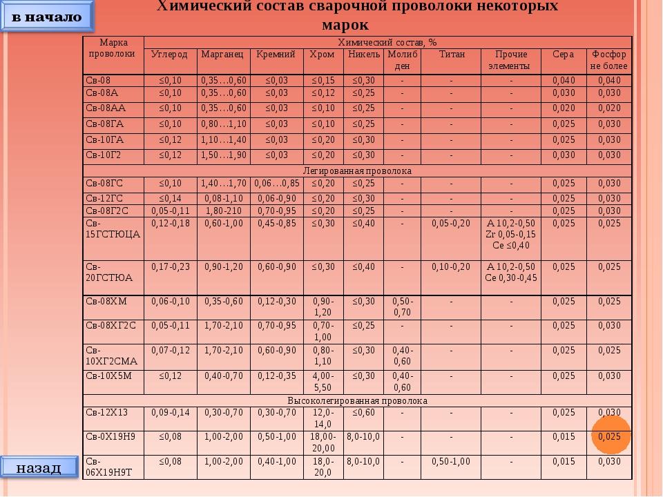 Химический состав сварочной проволоки некоторых марок Марка проволоки Химиче...