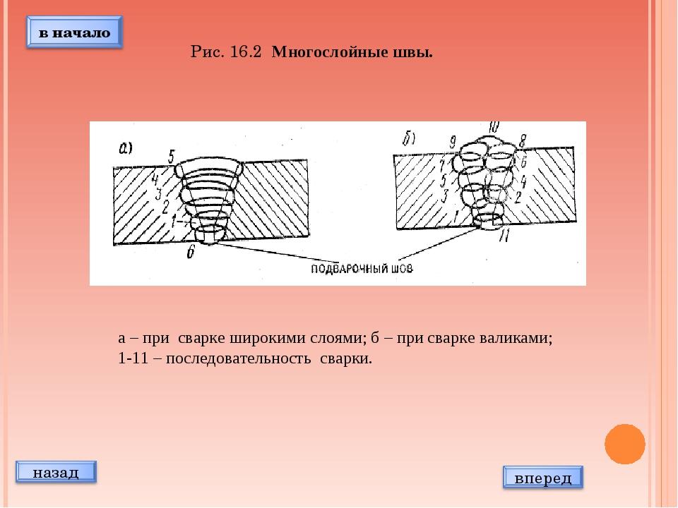Многослойные швы. а – при сварке широкими слоями; б – при сварке валиками; 1-...