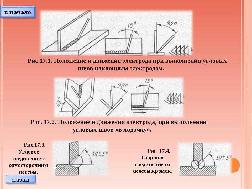 Рис.17.1. Положение и движения электрода при выполнении угловых швов наклонны...