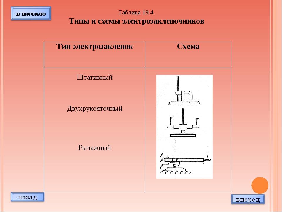 Таблица 19.4. Типы и схемы электрозаклепочников Тип электрозаклепокСхема Шта...
