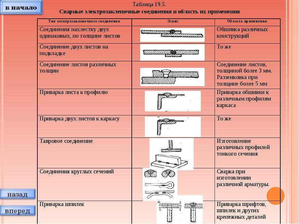 Таблица 19.5. Сварные электрозаклепочные соединения и область их применения Т...