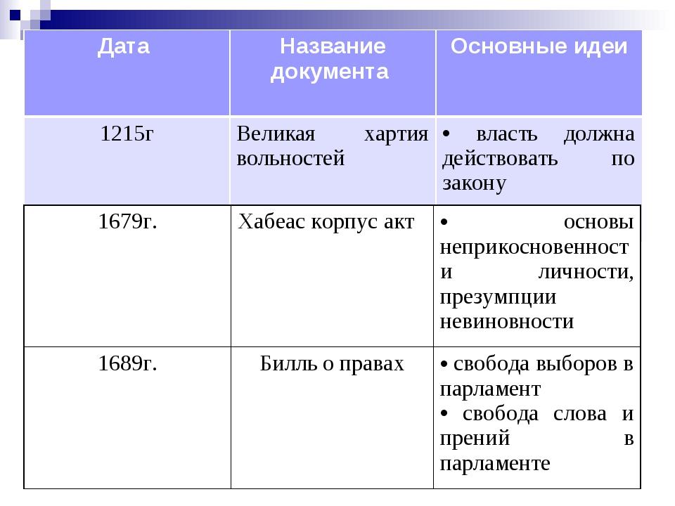 Дата Название документа Основные идеи 1215гВеликая хартия вольностей влас...