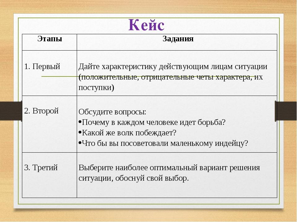 Кейс ЭтапыЗадания 1. Первый Дайте характеристику действующим лицам ситуаци...