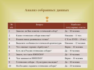 Анализ собранных данных №п/п Вопрос Наиболее популярные ответы 1 Знакомо ли В