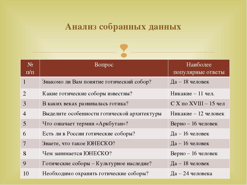 Анализ собранных данных №п/п Вопрос Наиболее популярные ответы 1 Знакомо ли В...