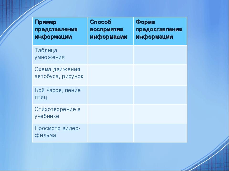 Пример представления информацииСпособ восприятия информацииФорма предоставл...
