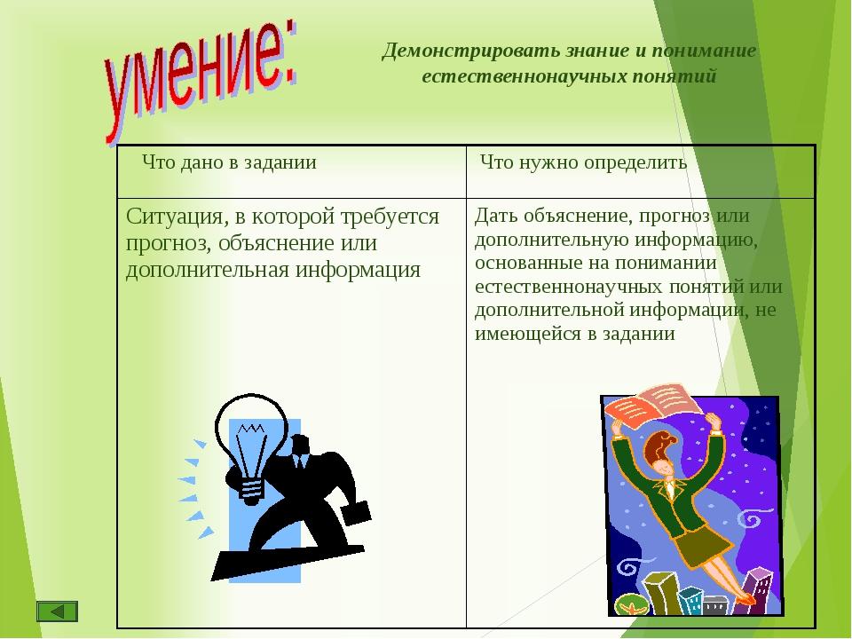 Демонстрировать знание и понимание естественнонаучных понятий Что дано в зада...