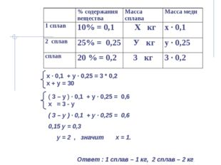 х ∙ 0,1 + у ∙ 0,25 = 3 * 0,2 х + у = 30 ( 3 – у ) ∙ 0,1 + у ∙ 0,25 = 0,6 0,1