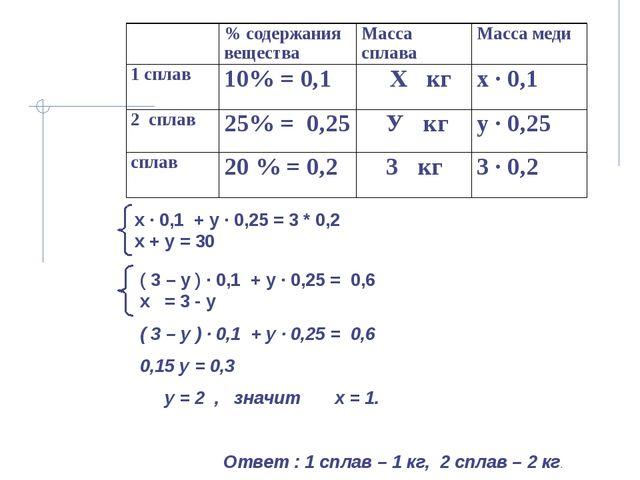 х ∙ 0,1 + у ∙ 0,25 = 3 * 0,2 х + у = 30 ( 3 – у ) ∙ 0,1 + у ∙ 0,25 = 0,6 0,1...