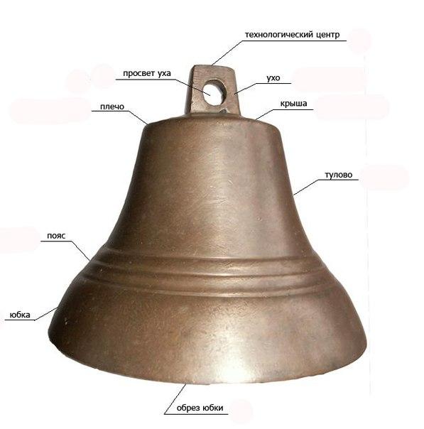 хочется схема колокола с указанием его частей помады