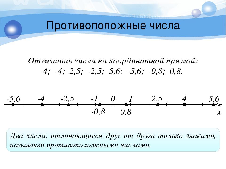 Противоположные числа Отметить числа на координатной прямой: 4; -4; 2,5; -2,5...