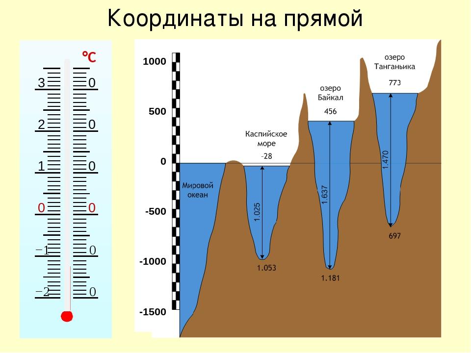 Координаты на прямой 1000 500 0 -500 -1000 -1500 °С