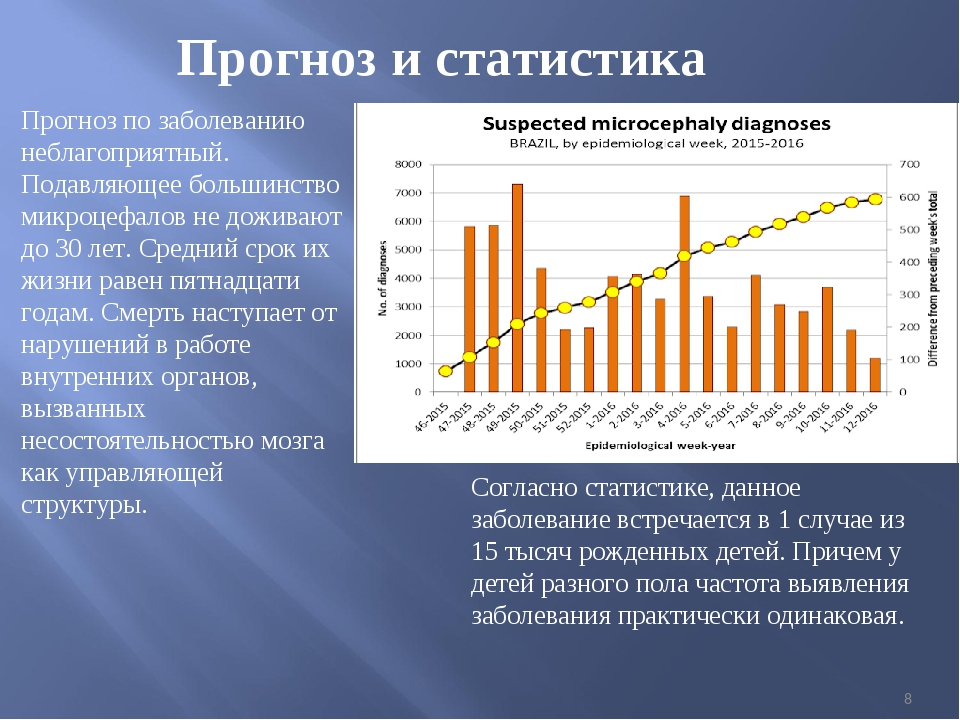 * Прогноз и статистика Прогноз по заболеванию неблагоприятный. Подавляющее бо...