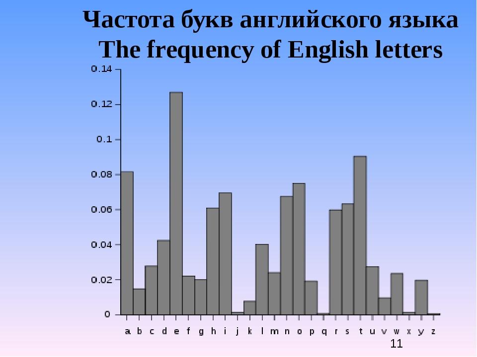 буква частота% вес,бит буква частота% вес, бит буква частота% вес, бит A 0.0...