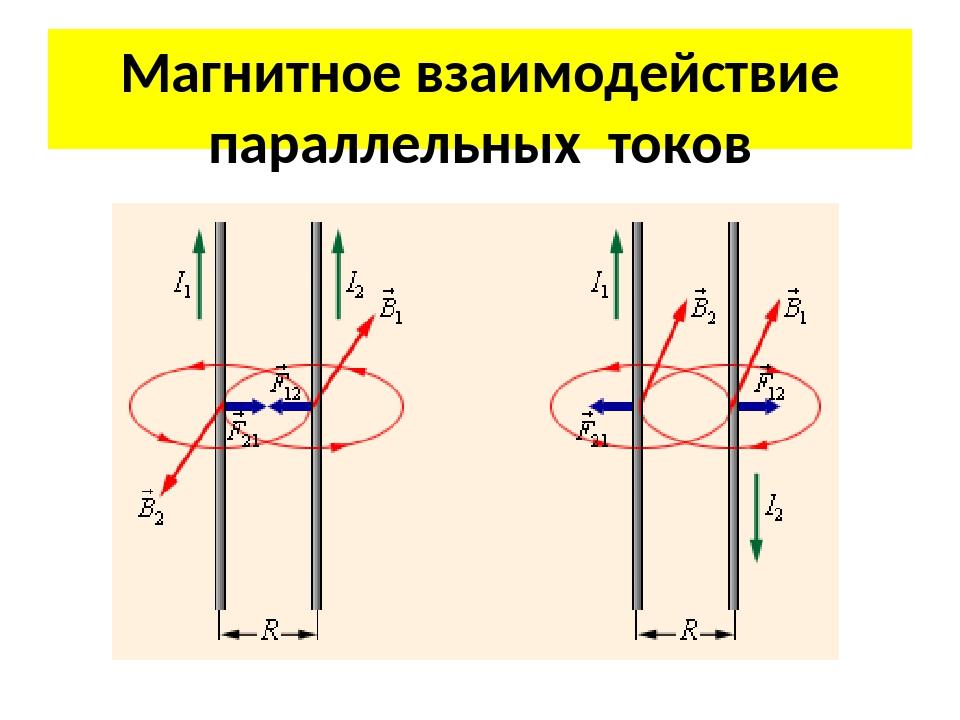 Магнитное взаимодействие параллельных токов
