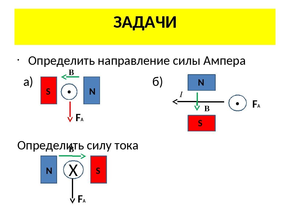 ЗАДАЧИ Определить направление силы Ампера a) б) Определить силу тока ● S S S...