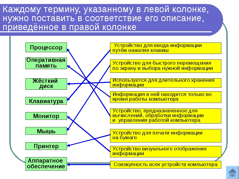 Каждому термину, указанному в левой колонке, нужно поставить в соответствие е...