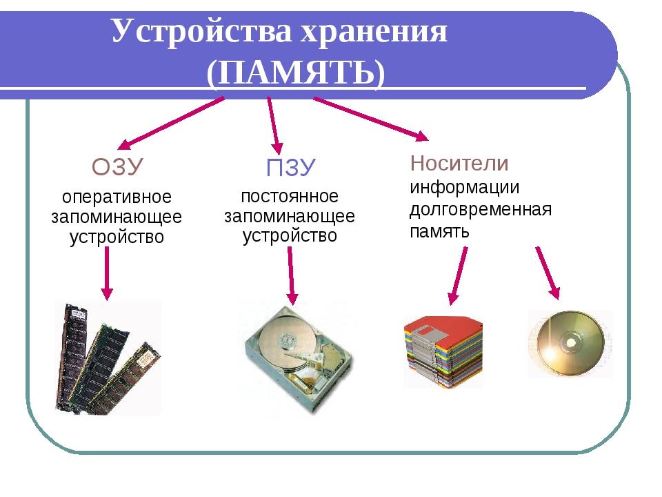 Устройства хранения (ПАМЯТЬ) ОЗУ оперативное запоминающее устройство ПЗУ пост...