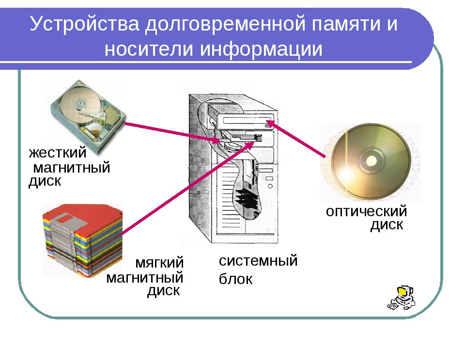 Устройства долговременной памяти и носители информации жесткий магнитный диск...