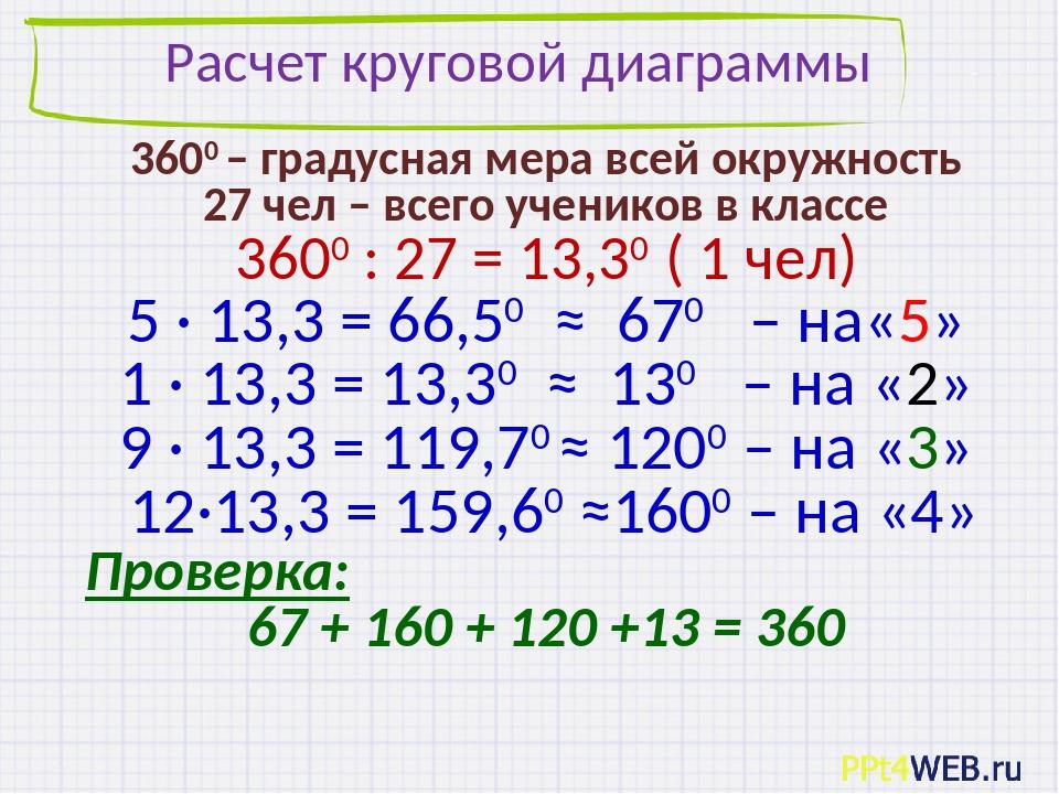 Расчет круговой диаграммы 3600 – градусная мера всей окружность 27 чел – всег...