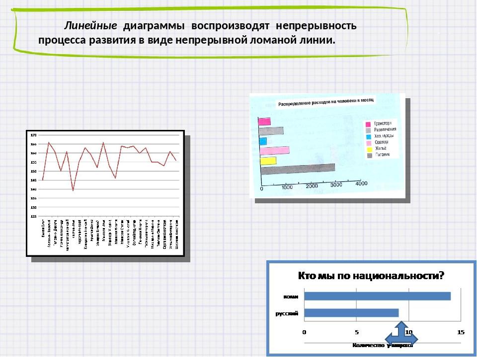 Линейные диаграммы воспроизводят непрерывность процесса развития в виде непр...