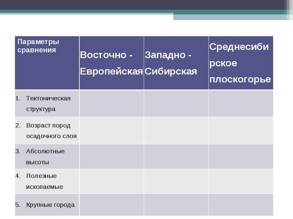 Параметры сравненияВосточно - ЕвропейскаяЗападно - СибирскаяСреднесибирско...