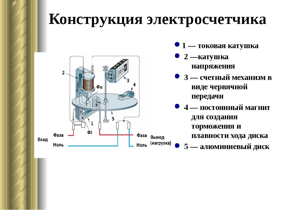 Конструкция электросчетчика 1 — токовая катушка 2 —катушка напряжения 3 — сче...
