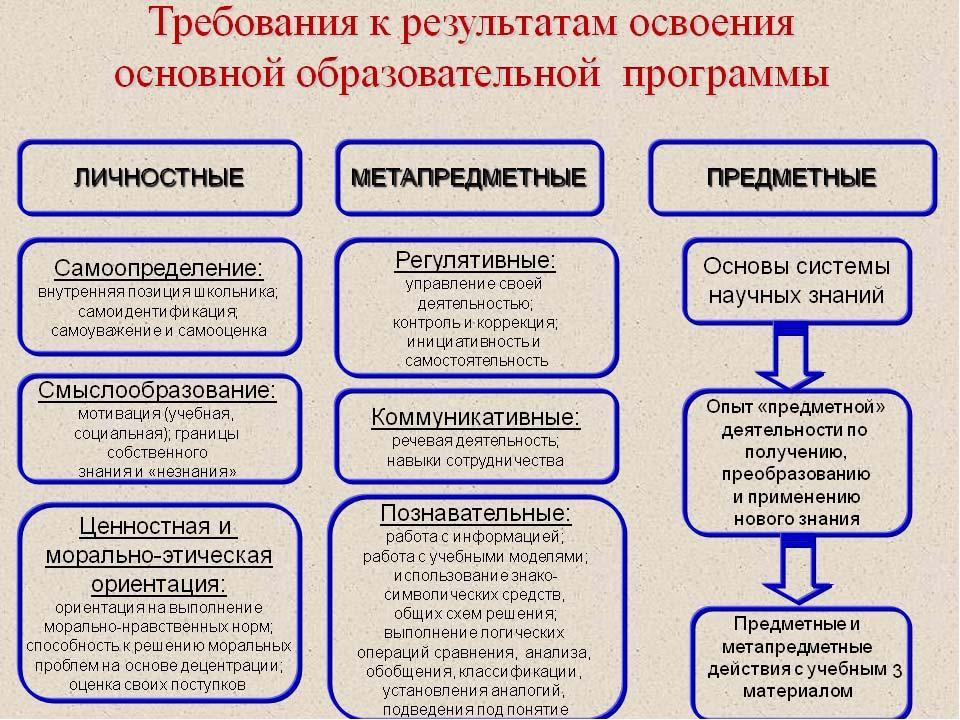 Цель образования – предметное обучение через метапредметные дефиниции (формы,...