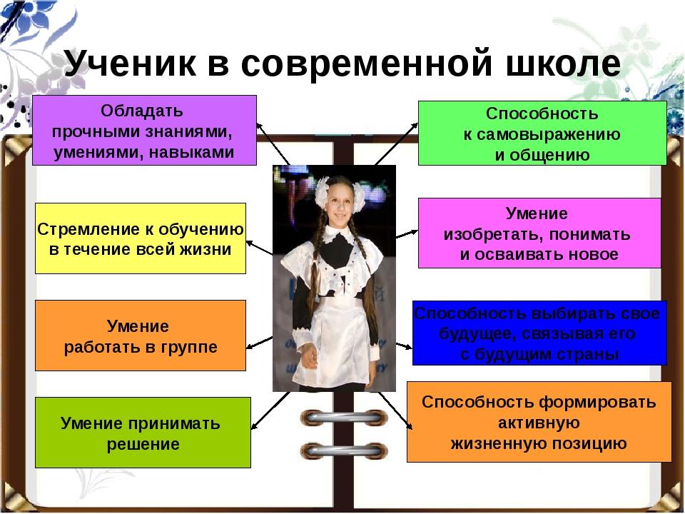 Ученик в современной школе Обладать прочными знаниями, умениями, навыками Стр...
