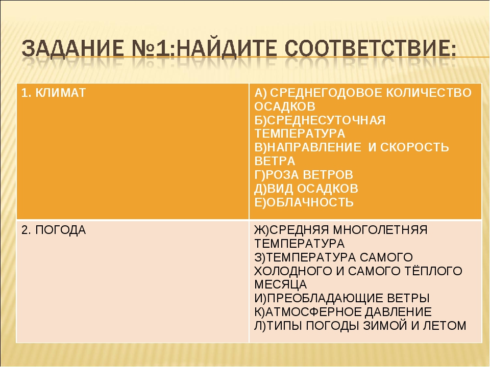 1. КЛИМАТА) СРЕДНЕГОДОВОЕ КОЛИЧЕСТВО ОСАДКОВ Б)СРЕДНЕСУТОЧНАЯ ТЕМПЕРАТУРА В)...